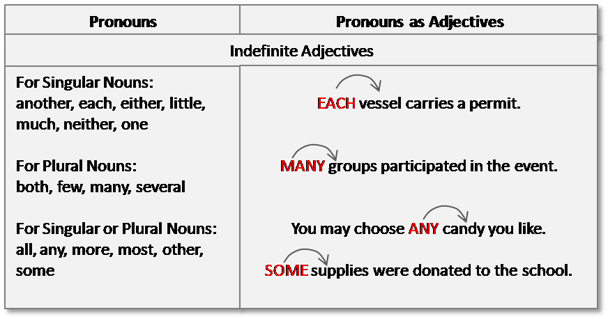 what is an adjective indefinite articles