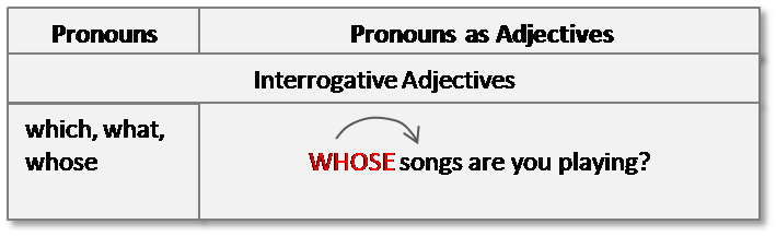 what is an adjective interrogative pronouns