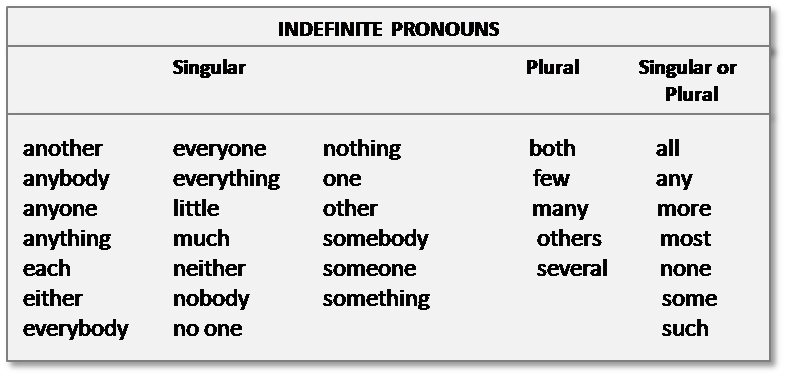 Pronouns 6th Grade Lessons Tes Teach – Indefinite Pronoun Worksheet