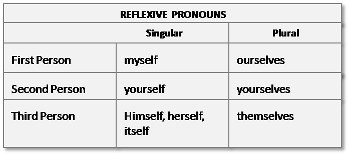Reflexive Pronoun: Definition, List And Examples Of ... |Reflective Pronoun
