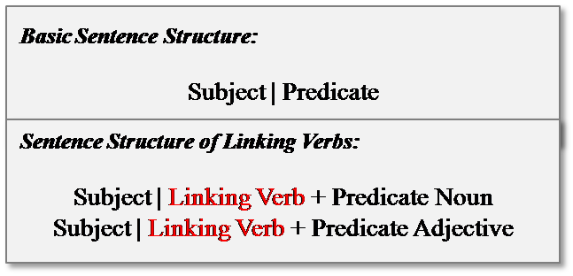 linking verb sentence structure