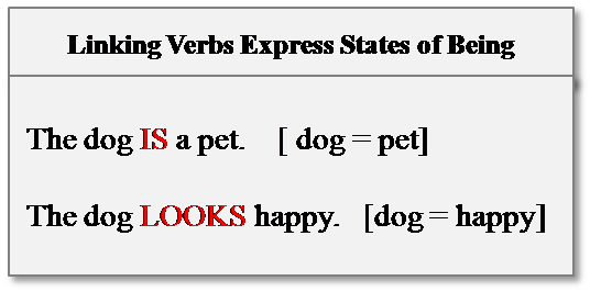 linking verb expresses state of being