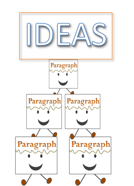 what is a paragraph building ideas